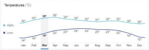 chiang mai average monthly temperature graph